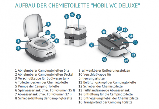 campingtoilette funktionsweise alles zu chemietoiletten. Black Bedroom Furniture Sets. Home Design Ideas
